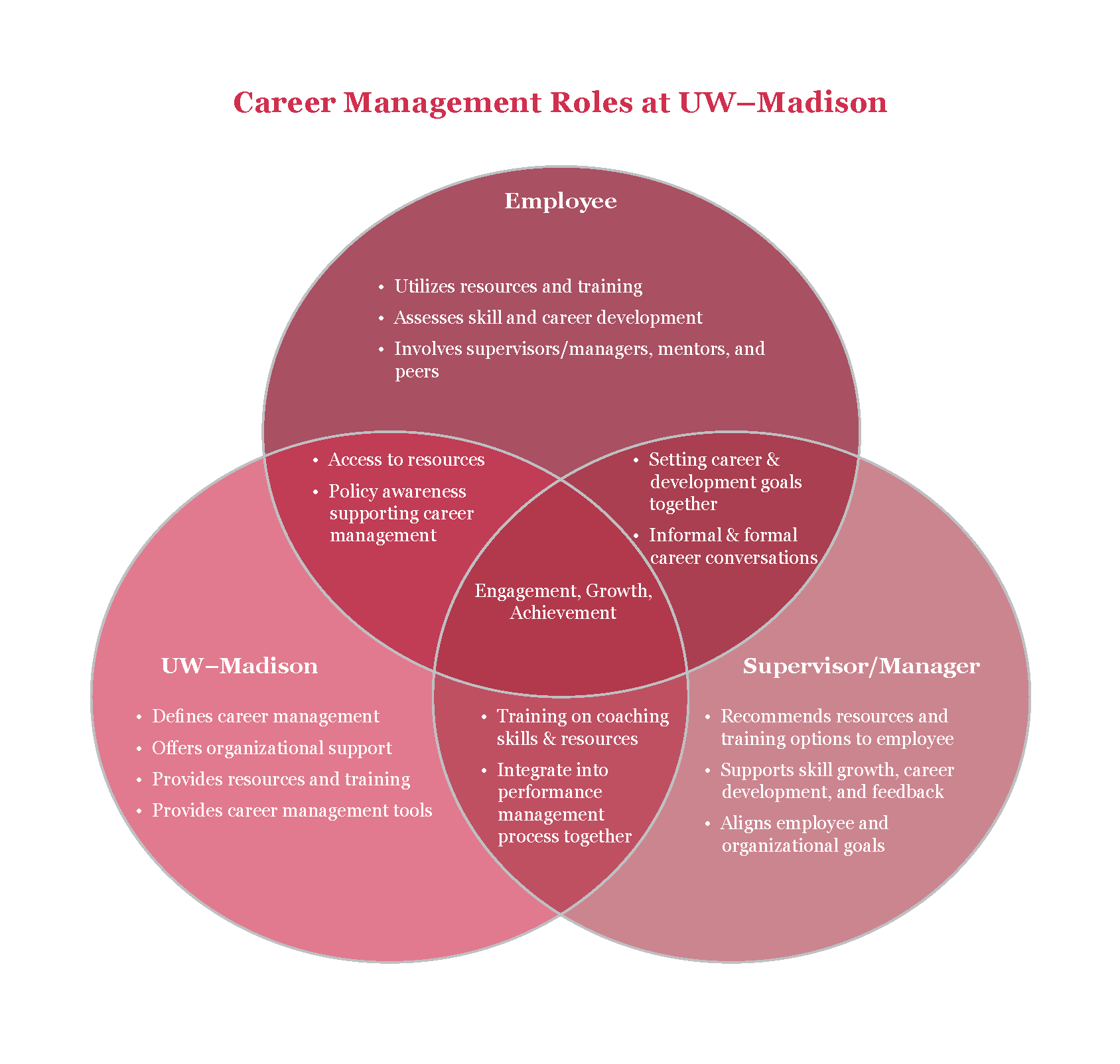 career management venn diagram image
